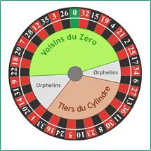 Roulette Erklärung
